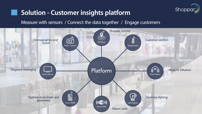 Photo - Measure, Connect & Engage Customers In-store