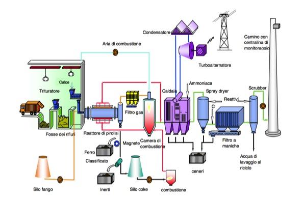 Фото - Завод по переработке мусора в электроэнергию