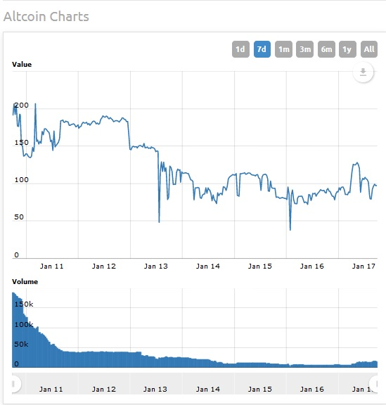 Altcoins Fall