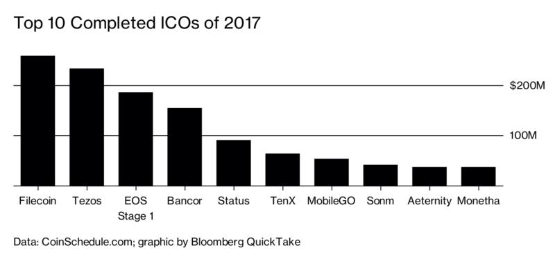 TOP 10 ICO