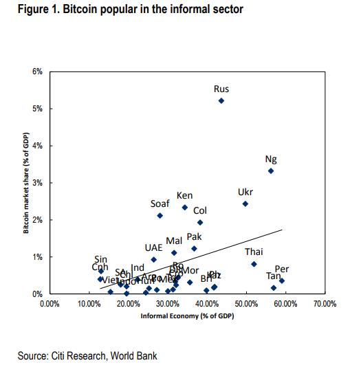 Bitcoin in countryes